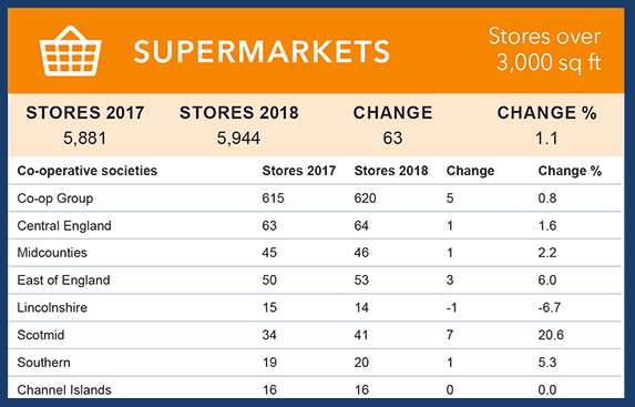 Uk Grocery Numbers 2018